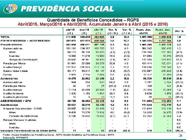 Quantidade de Benefícios Concedidos – RGPS Abril/2015, Março/2016 e Abril/2016, Acumulado Janeiro a Abril
