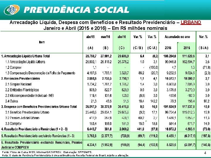 Arrecadação Líquida, Despesa com Benefícios e Resultado Previdenciário – URBANO Janeiro e Abril (2015