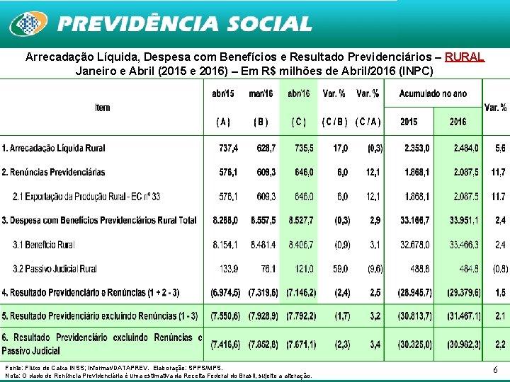 Arrecadação Líquida, Despesa com Benefícios e Resultado Previdenciários – RURAL Janeiro e Abril (2015