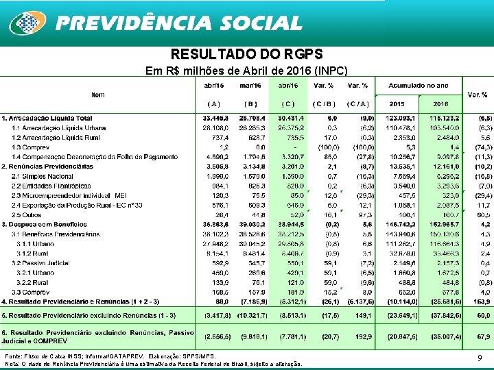 RESULTADO DO RGPS Em R$ milhões de Abril de 2016 (INPC) Fonte: Fluxo de