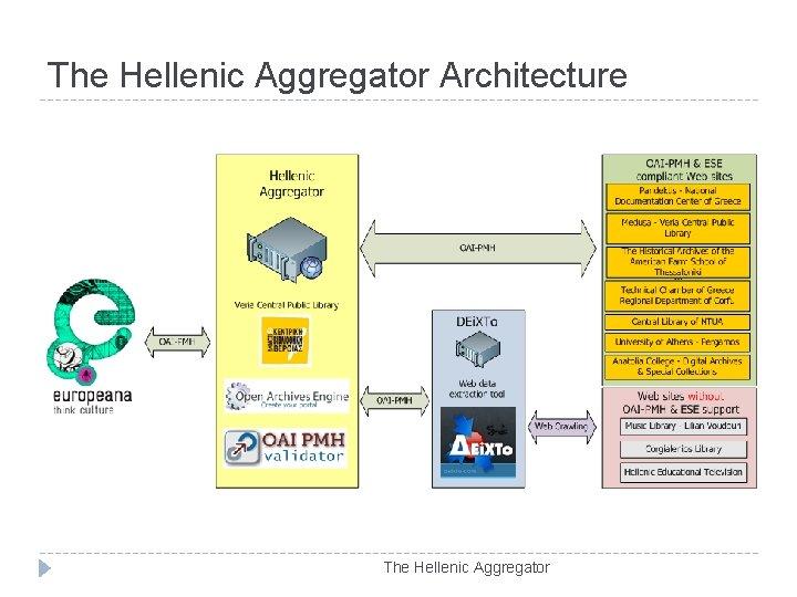 The Hellenic Aggregator Architecture The Hellenic Aggregator