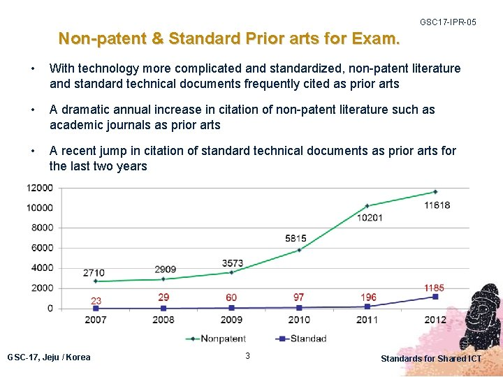 GSC 17 -IPR-05 Non-patent & Standard Prior arts for Exam. • With technology more