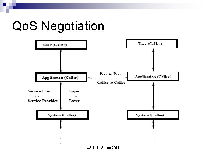 Qo. S Negotiation CS 414 - Spring 2011