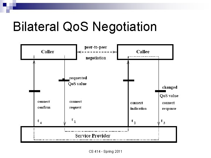 Bilateral Qo. S Negotiation CS 414 - Spring 2011