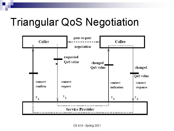 Triangular Qo. S Negotiation CS 414 - Spring 2011