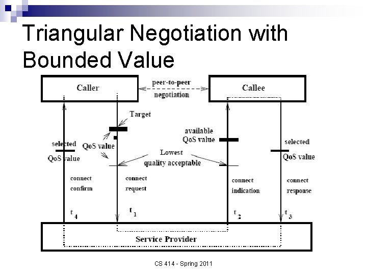 Triangular Negotiation with Bounded Value CS 414 - Spring 2011