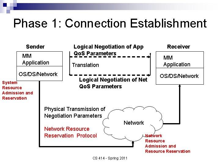 Phase 1: Connection Establishment Sender MM Application OS/DS/Network System Resource Admission and Reservation Logical