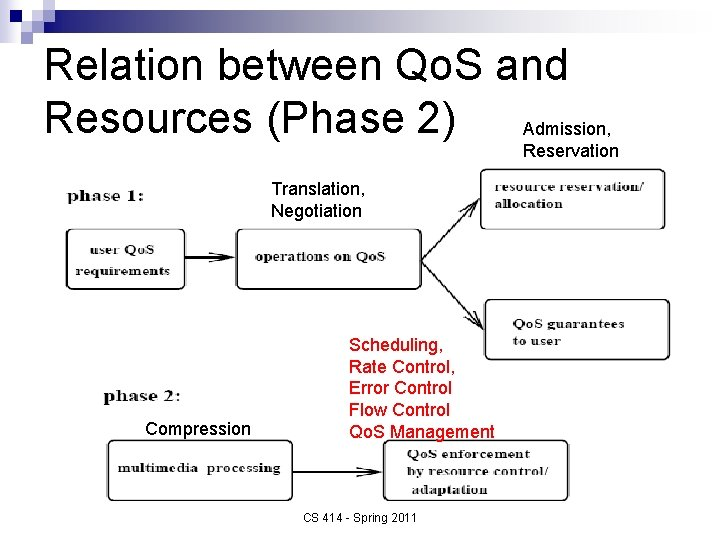 Relation between Qo. S and Resources (Phase 2) Admission, Reservation Translation, Negotiation Compression Scheduling,