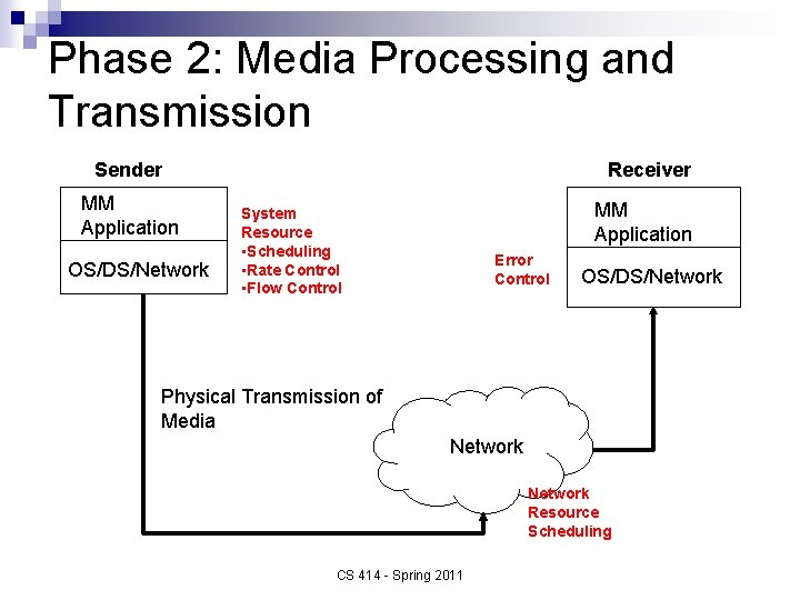 Phase 2: Media Processing and Transmission Sender MM Application OS/DS/Network Receiver MM Application System