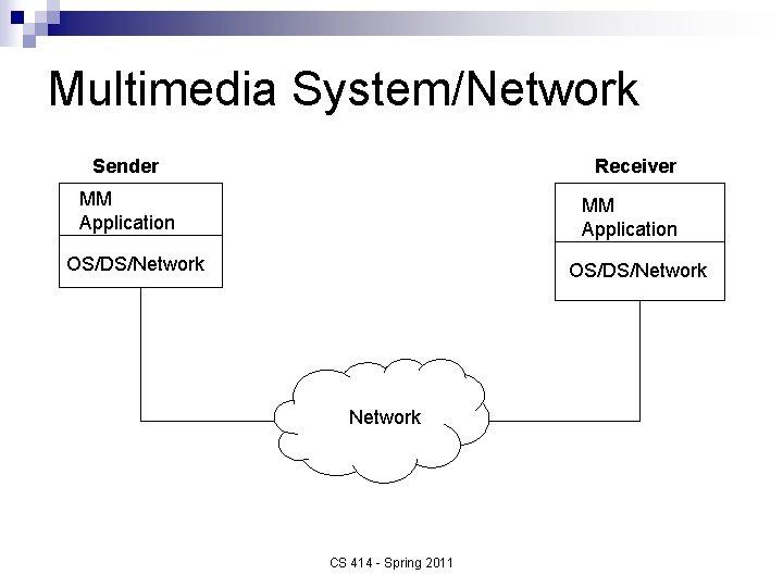 Multimedia System/Network Sender Receiver MM Application OS/DS/Network CS 414 - Spring 2011
