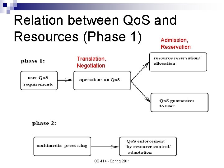 Relation between Qo. S and Resources (Phase 1) Admission, Reservation Translation, Negotiation CS 414