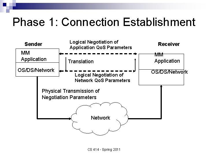 Phase 1: Connection Establishment Sender MM Application OS/DS/Network Logical Negotiation of Application Qo. S