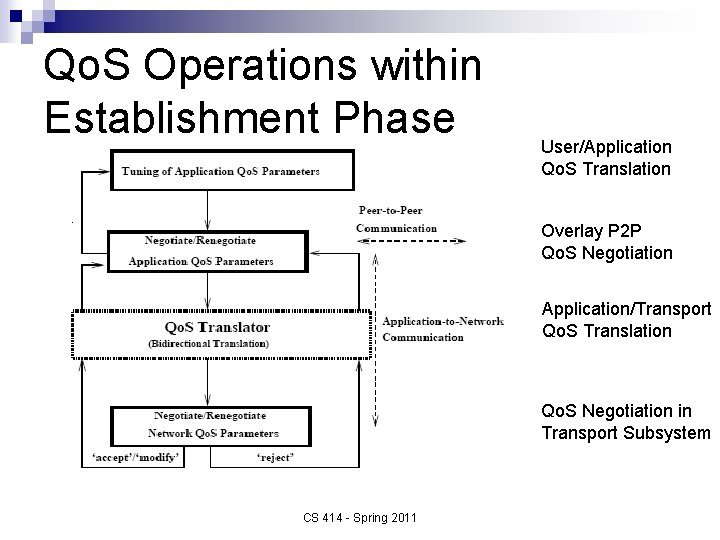 Qo. S Operations within Establishment Phase User/Application Qo. S Translation Overlay P 2 P