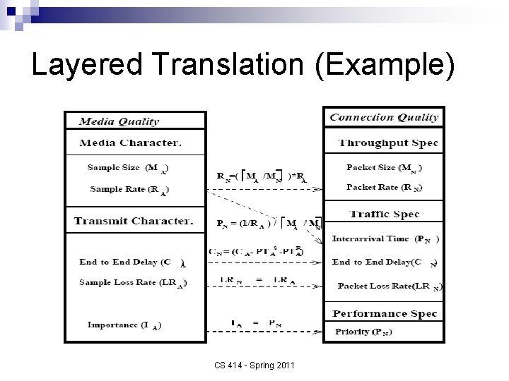 Layered Translation (Example) CS 414 - Spring 2011