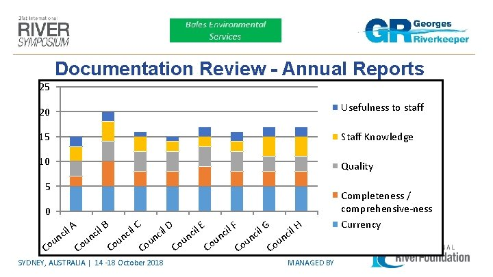 Documentation Review - Annual Reports 25 20 Usefulness to staff 15 Staff Knowledge 10