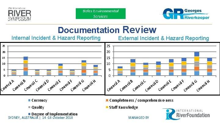 Documentation Review Internal Incident & Hazard Reporting External Incident & Hazard Reporting 25 25