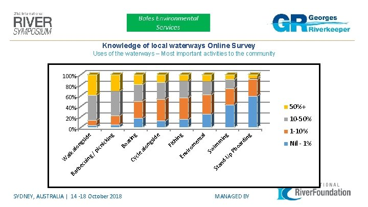 Knowledge of local waterways Online Survey Uses of the waterways – Most important activities