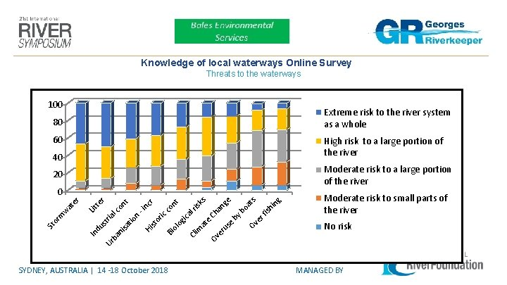 Knowledge of local waterways Online Survey Threats to the waterways 100 Extreme risk to
