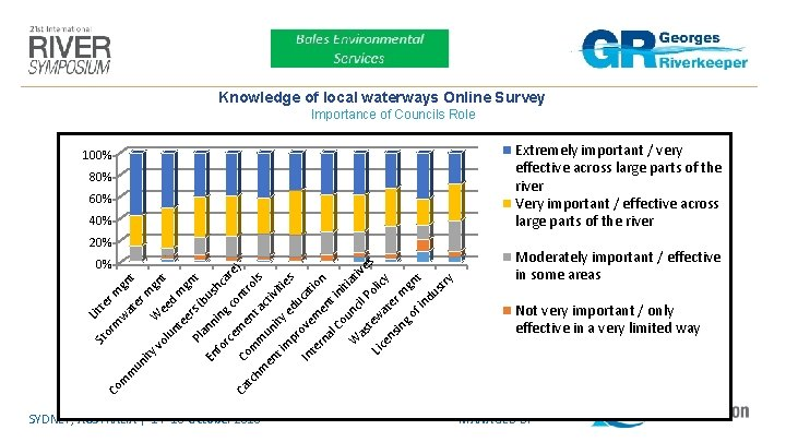 Knowledge of local waterways Online Survey Importance of Councils Role Extremely important / very