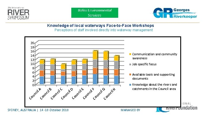 Knowledge of local waterways Face-to-Face Workshops Perceptions of staff involved directly into waterway management
