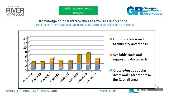 Knowledge of local waterways Face-to-Face Workshops Perceptions of involved staff about the knowledge of
