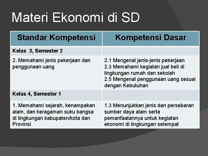 Materi Ekonomi di SD Standar Kompetensi Dasar Kelas 3, Semester 2 2. Memahami jenis