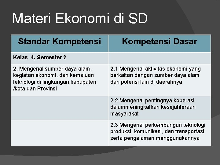 Materi Ekonomi di SD Standar Kompetensi Dasar Kelas 4, Semester 2 2. Mengenal sumber