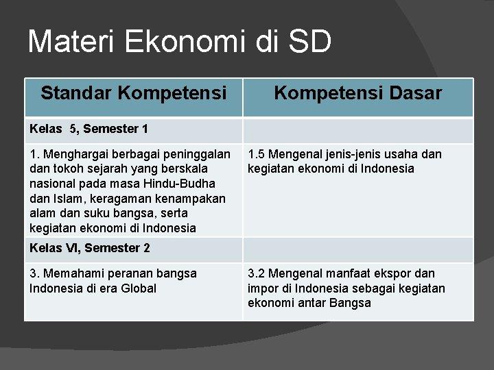 Materi Ekonomi di SD Standar Kompetensi Dasar Kelas 5, Semester 1 1. Menghargai berbagai