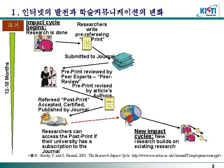 Ⅰ. 인터넷의 발전과 학술커뮤니케이션의 변화 과거 Impact cycle begins: Research is done Researchers write