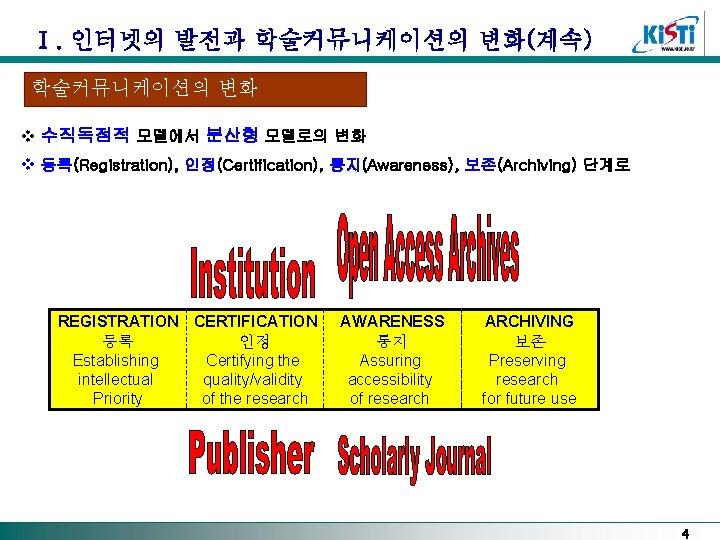 Ⅰ. 인터넷의 발전과 학술커뮤니케이션의 변화(계속) 학술커뮤니케이션의 변화 v 수직독점적 모델에서 분산형 모델로의 변화 v