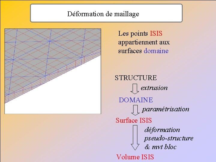 Déformation de maillage Les points ISIS appartiennent aux surfaces domaine STRUCTURE extrusion DOMAINE paramétrisation