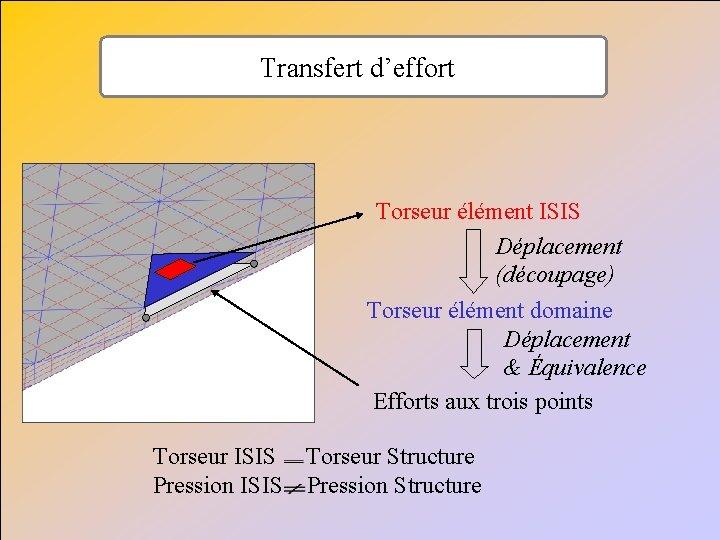 Transfert d'effort Torseur élément ISIS Déplacement (découpage) Torseur élément domaine Déplacement & Équivalence Efforts