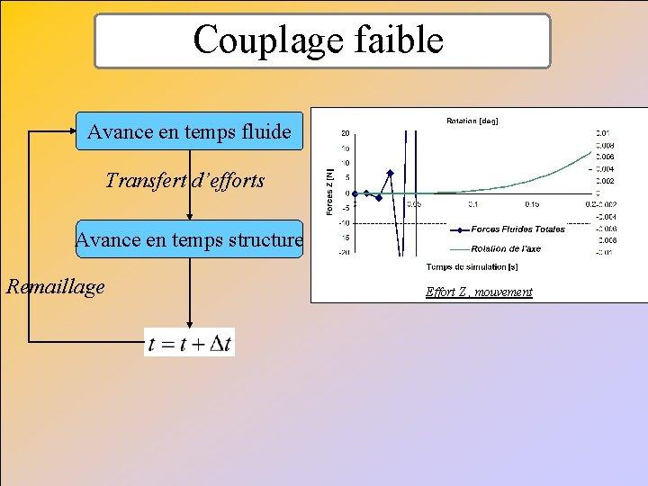 Couplage faible Avance en temps fluide Transfert d'efforts Avance en temps structure Remaillage Effort