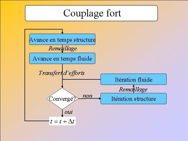 Couplage fort Avance en temps structure Remaillage Avance en temps fluide Transfert d'efforts Convergé?