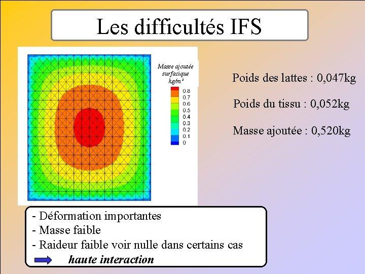 Les difficultés IFS Masse ajoutée surfacique kg/m² Poids des lattes : 0, 047 kg
