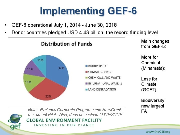 Implementing GEF-6 • GEF-6 operational July 1, 2014 - June 30, 2018 • Donor