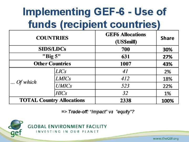 "Implementing GEF-6 - Use of funds (recipient countries) => Trade-off: ""Impact"" vs ""equity""?"