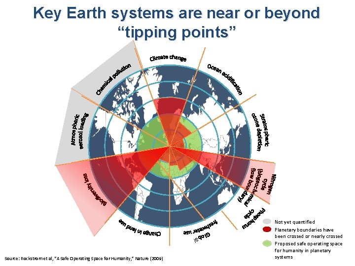 "Key Earth systems are near or beyond ""tipping points"" al Source: Rockstrom et al,"