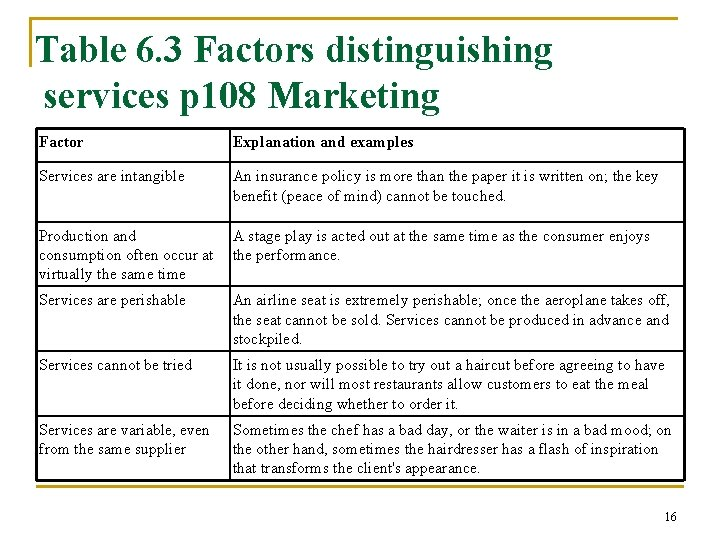 Table 6. 3 Factors distinguishing services p 108 Marketing Factor Explanation and examples Services