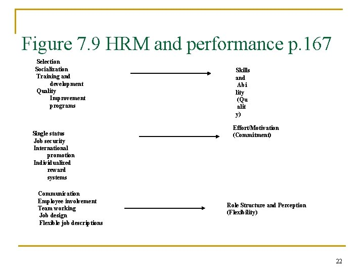 Figure 7. 9 HRM and performance p. 167 Selection Socialization Training and development Quality