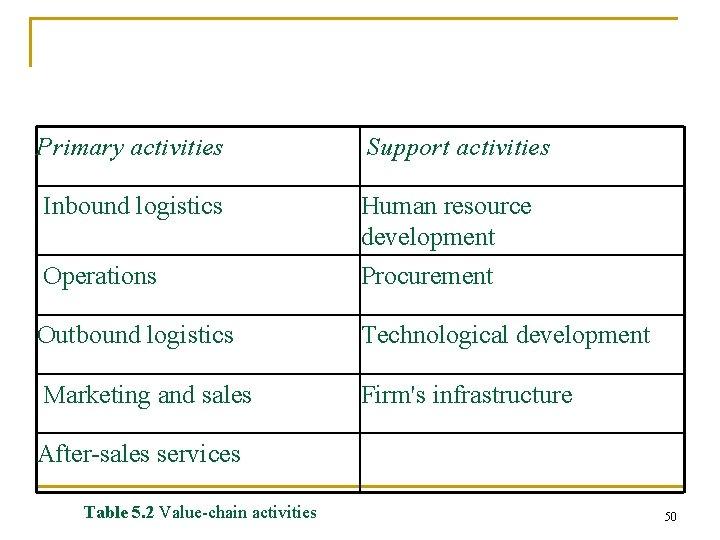 Primary activities Support activities Inbound logistics Operations Human resource development Procurement Outbound logistics Technological