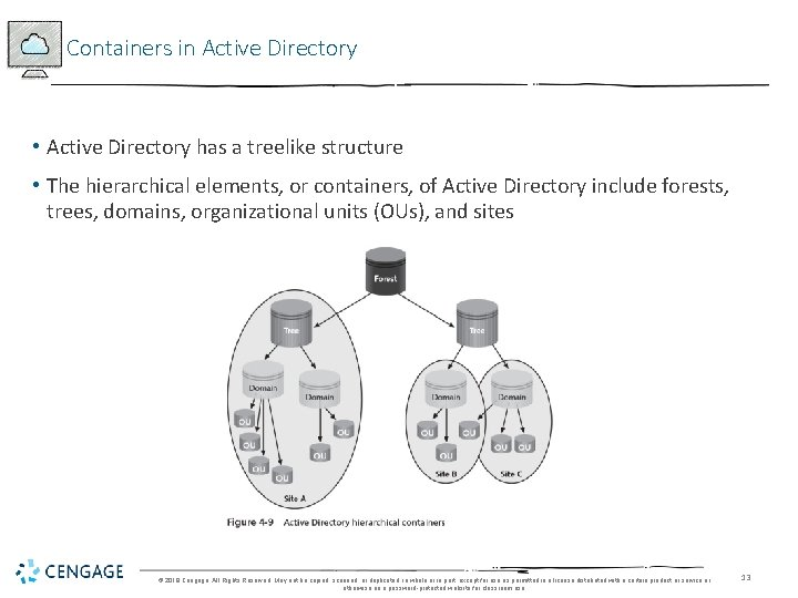 Containers in Active Directory • Active Directory has a treelike structure • The hierarchical