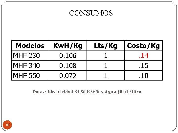 CONSUMOS Modelos MHF 230 MHF 340 MHF 550 Kw. H/Kg 0. 106 0. 108