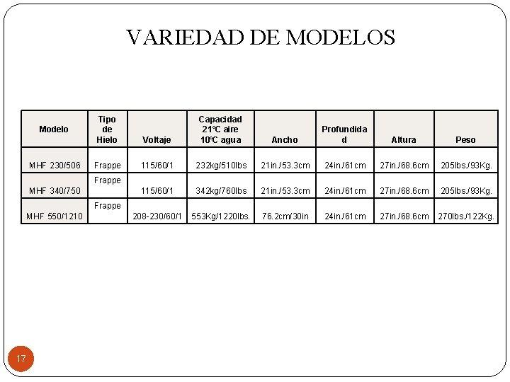 VARIEDAD DE MODELOS Modelo MHF 230/506 Tipo de Hielo Frappe Voltaje Capacidad 21˚C aire