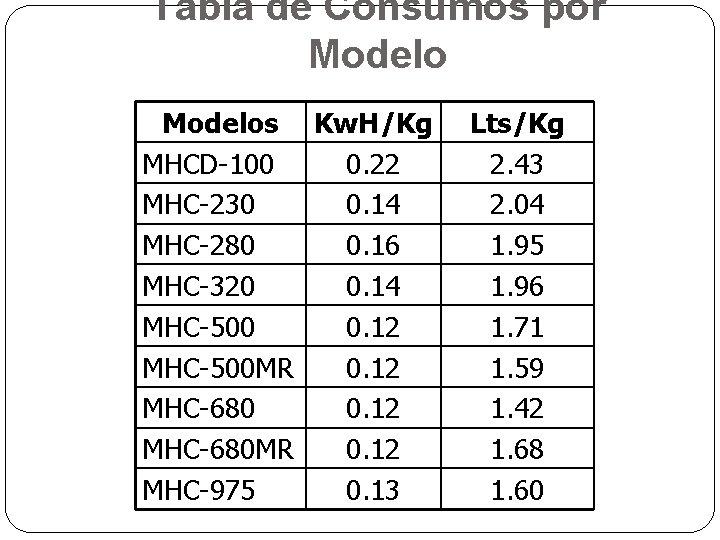 Tabla de Consumos por Modelos Kw. H/Kg MHCD-100 0. 22 MHC-230 0. 14 MHC-280
