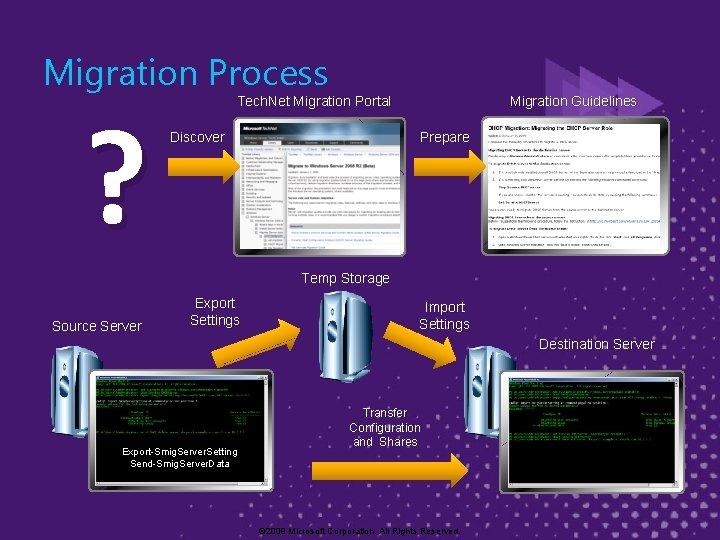 Migration Process ? Tech. Net Migration Portal Discover Migration Guidelines Prepare Temp Storage Source