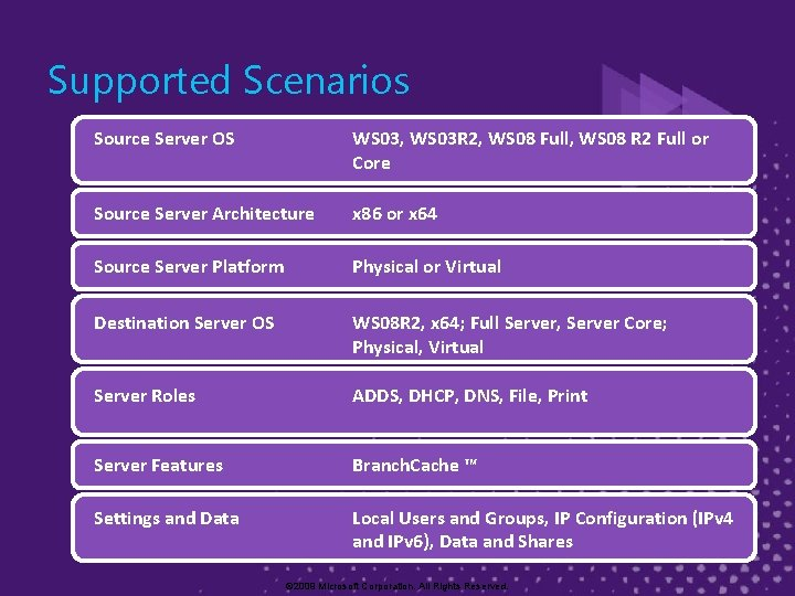 Supported Scenarios Source Server OS WS 03, WS 03 R 2, WS 08 Full,