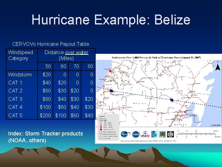 Hurricane Example: Belize CERVOVo Hurricane Payout Table Windspeed Category Distance over water (Miles) 50