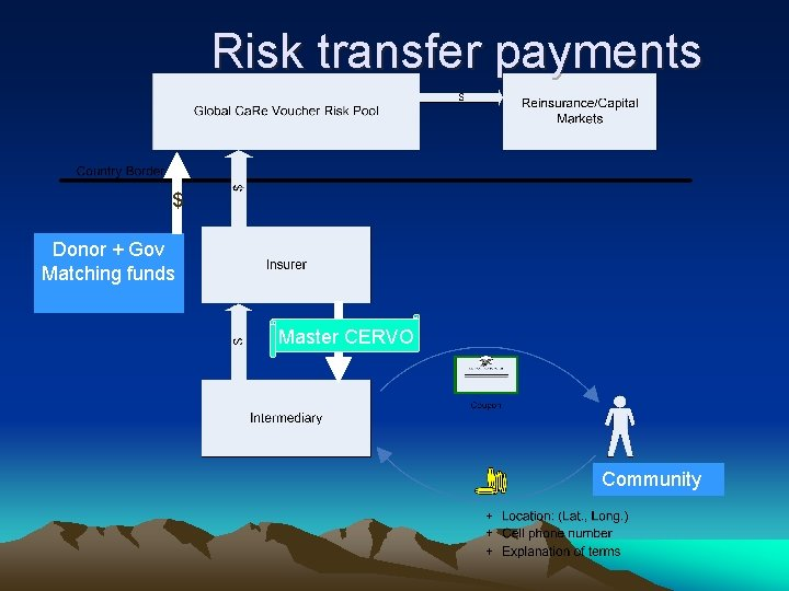 Risk transfer payments $ Donor + Gov Matching funds Master CERVO Community