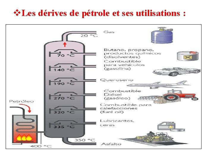 Les dérives de pétrole et ses utilisations :